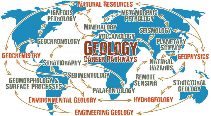 Geology and Geophysics Engineering courses